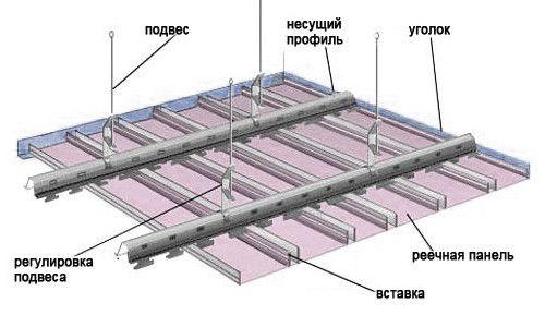 Схема підвісної рейкової стелі