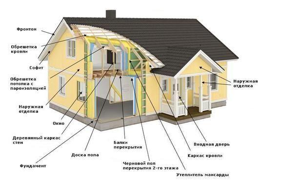 Фото - Правильна конструкція каркасного будинку
