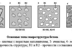 Схема класифікації бетону по маркам.
