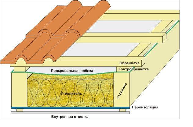 Фото - Правильна теплоізоляція даху з металочерепиці