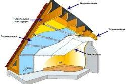 Утеплення даху зсередини