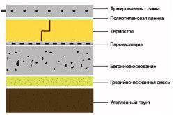 Схема укладання бетону на грунт
