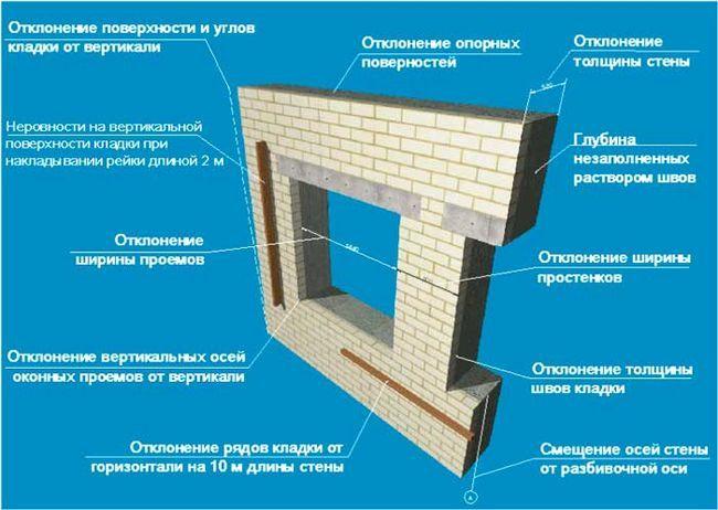 Фото - Правильне укладання цегляних стін