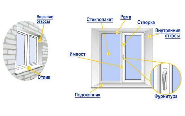 Схема пристрою вікна вузькі всередині