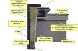 Схема монтажу внутрішнього укосу