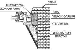 Схема зовнішнього укосу