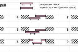 Варіанти руху дверей
