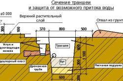Схема траншеї під фундамент