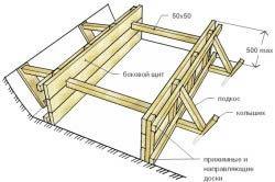 Схема споруди опалубки для заливки фундаменту