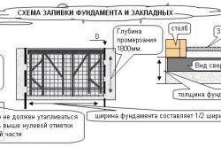 Схема заливки фундаменту і закладних