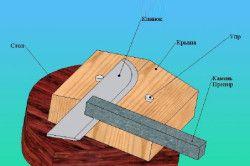 Схема пристосування для заточування ножів
