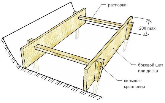 Опалубка стрічкових фундаментів