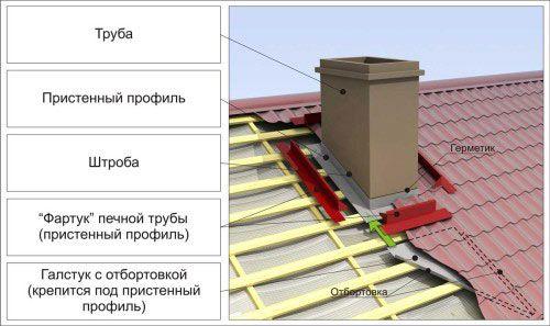 Правильно виконана гідроізоляція труби на даху