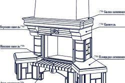 Фото - Правильне оформлення каміна для будинку