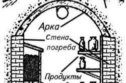 Схема конструкції льоху з витяжною трубою