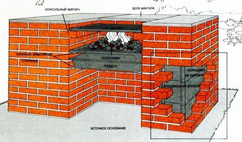 Фото - Правильне будівництво мангала з цегли