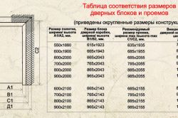 Таблиця відповідності дверних прорізів і дверей