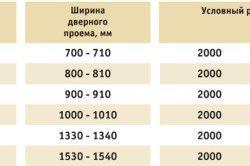 Таблиця розмірів прорізів і розмірів дверного полотна