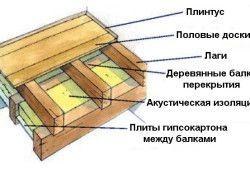 Схема влаштування підлоги на лагах