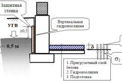 Фото - Правильне влаштування підлоги підвалу і льохи