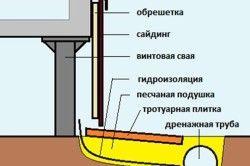 Схема відливу цоколя на гвинтових палях