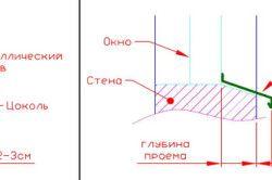 Схема пристрою відливу для цоколя