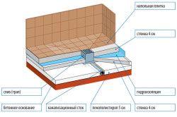 Схема установки зливу в підлозі для душа