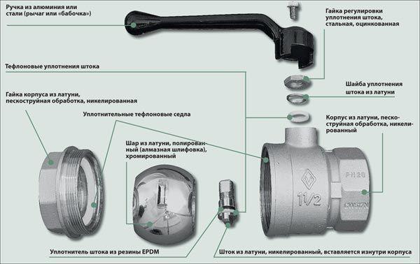 Фото - Правильний ремонт напівоборотні кранів