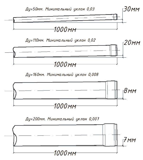 Визначення кута нахилу каналізаційної труби