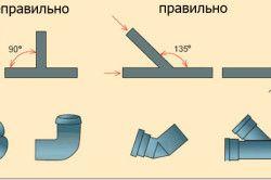 Схема монтажу ухилу каналізаційних труб