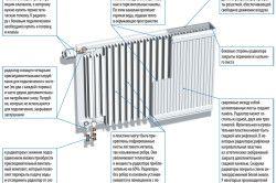 Пристрій сталевого радіатора