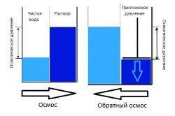 Система зворотного осмосу
