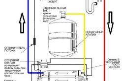 Схема пристрою системи зворотного осмосу