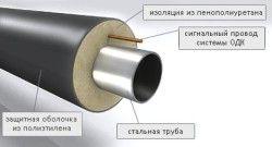 Складові труби попередньоізольовані