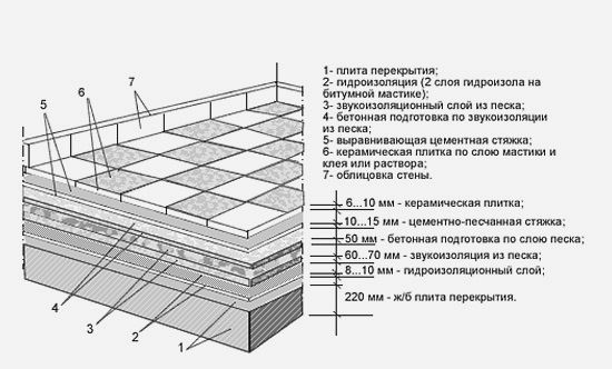 Схема укладання плитки на підлогу з бетонною основою