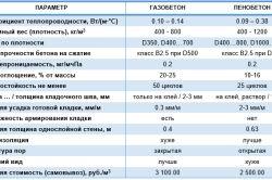 Таблиця характеристик піноблоків і газоблоків