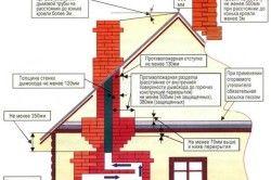 Схема основних норм пожежної безпеки