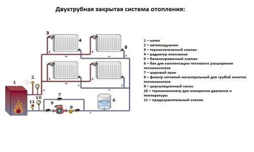 Фото - Переваги системи опалення закритого типу