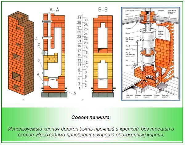 Схема проекту цегляної печі