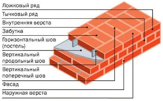 Схема цегляної кладки