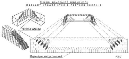 Фото - Приготування розчину цементу для цегляної кладки