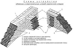 Схеми пристрою убежной і вертикальних штраб цегляної кладки