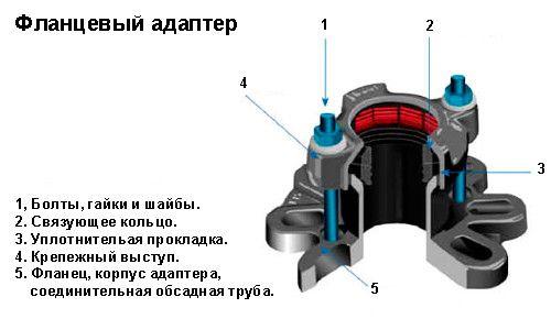 Фото - Застосування фланцевого адаптера в пе трубопроводах