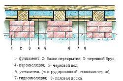 Фото - Застосування ековати для утеплення будинків