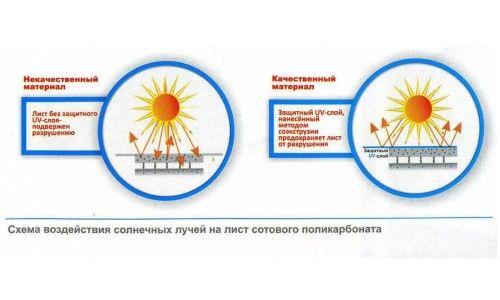 Фото - Застосування монолітного полікарбонату і його властивості