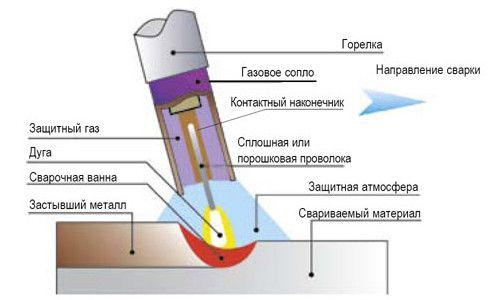 Фото - Застосування порошкового дроту