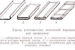 Схема виготовлення стрічкової порошкового дроту