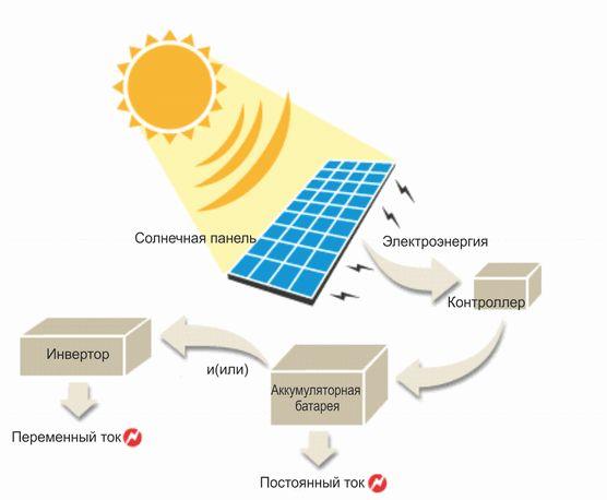 Фото - Застосування сонячних батарей