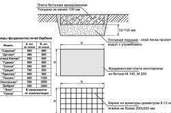 Схема фундаменту під мангал