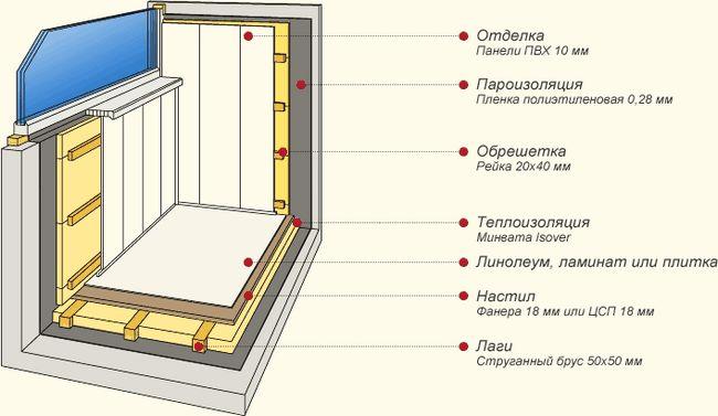 Фото - Приклади внутрішньої обробки балконів